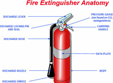 Fire Extinguisher Sales and Support